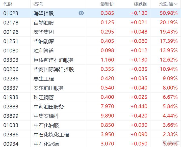 港股收评:恒指收涨0.28%,能源股集体爆发,中国石油涨超7%插图2