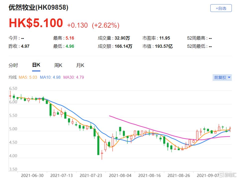 """首予优然牧业(9858.HK)""""跑赢大市""""评级,转化2020-23年的收入年复合增长率有17-19%(high-teen)"""