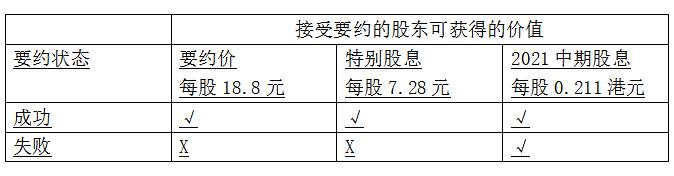顺丰控股(002352.SZ)收购嘉里物流 部分要约明日截止