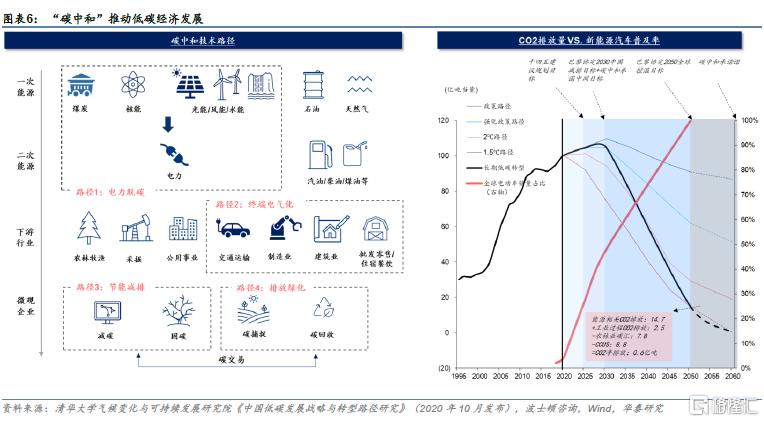 科技2030展望:虚实共生的低碳社会插图5