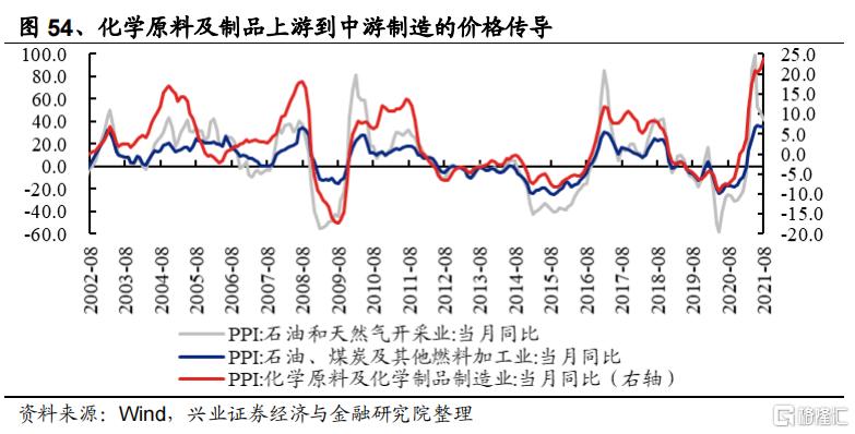 涨价如何影响全产业链盈利?插图30