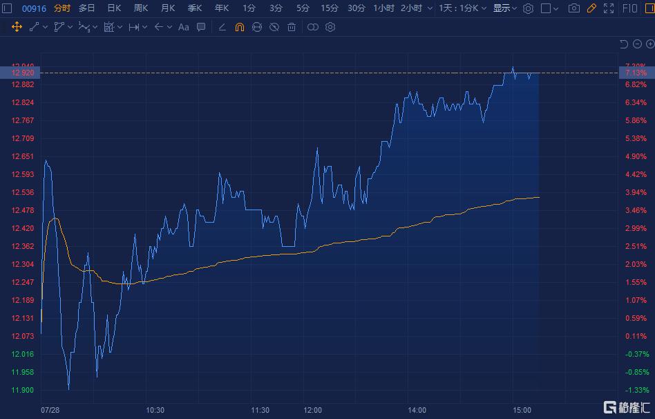 龙源电力(0916.HK)涨超7% 总市值1038亿港元
