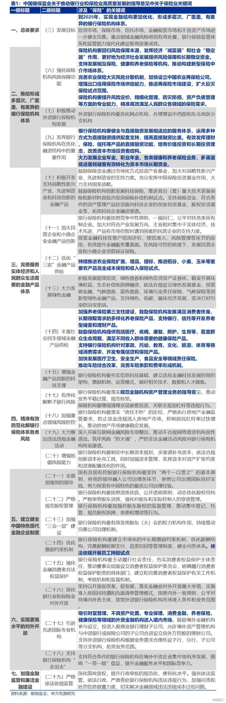 【申万宏源】定调保险业高质量发展,政策红利催化估值可期