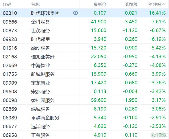港股收评:恒指收涨0.28%,能源股集体爆发,中国石油涨超7%插图7