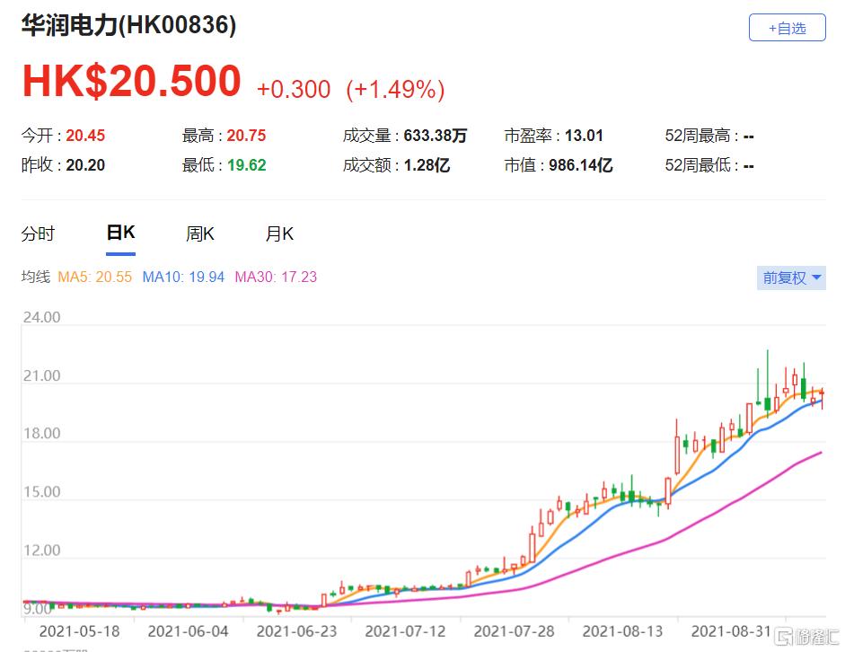 """重申予华润电力(0836.HK)""""买入""""评级 今年上半年业绩优于预期"""