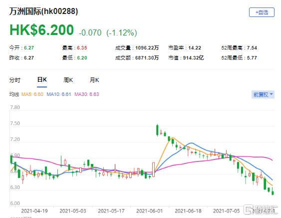 瑞信:维持万洲国际(0288.HK)跑赢大市评级 最新市值914亿港元