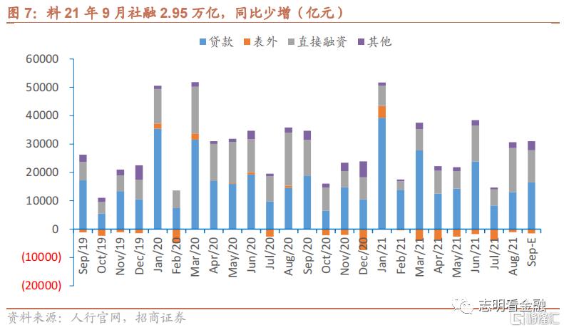 9月金融数据预测:社融增速或于9月见底插图4