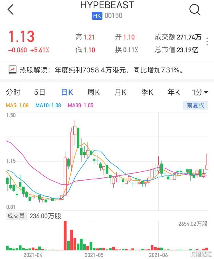 HYPEBEAST(0150.HK)涨超5% 纯利7058.4万港元