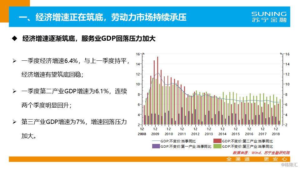 2019年的经济数据_2019一季度经济数据公布 三大解读 3