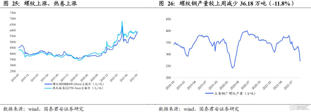 国泰君安:全球能源紧缺加剧,煤炭强基本面维持插图13
