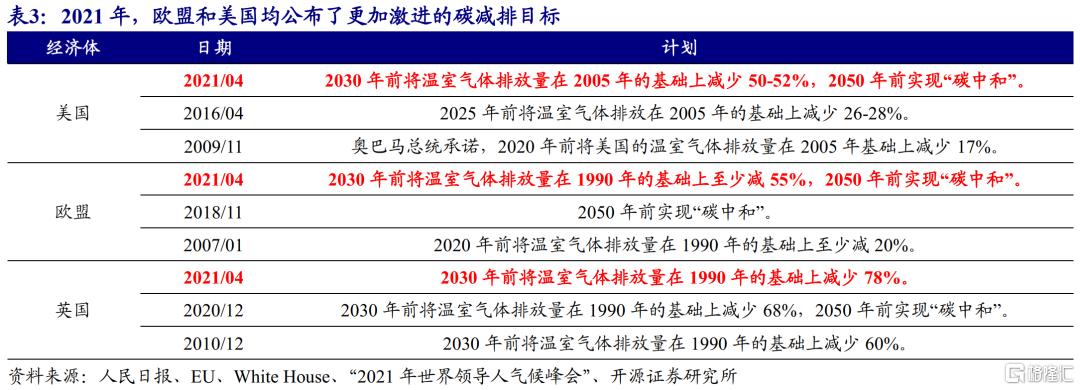 赵伟:全球能源危机,这次不一样?插图27