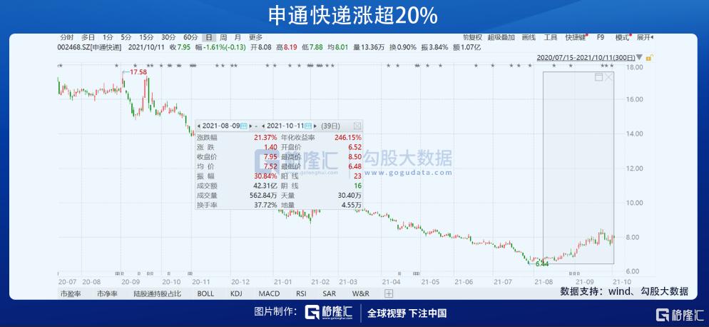这个行业底部反转在即,邓晓峰新进龙头股浮盈超10%插图2