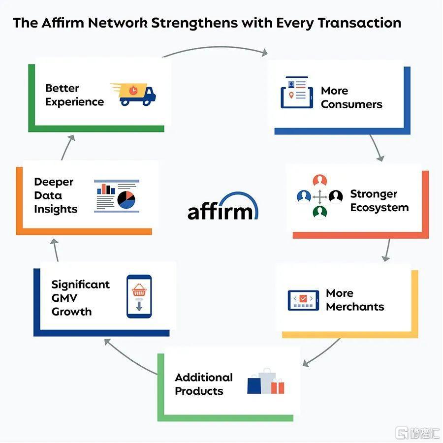 美股掘金 | AFRM: Shopify和亚马逊共同的好基友插图7