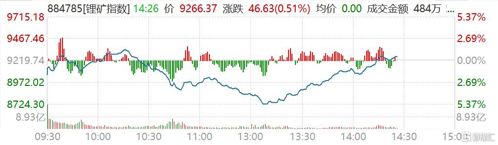 锂矿股午后回暖,目前板块指数翻红,上午盘中一度跌超5%