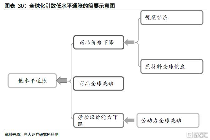 从3种理论框架和6个特征事实看本轮全球通胀插图24