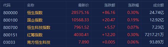 港股三大指数高开 教育股全线反弹 区块链大跌