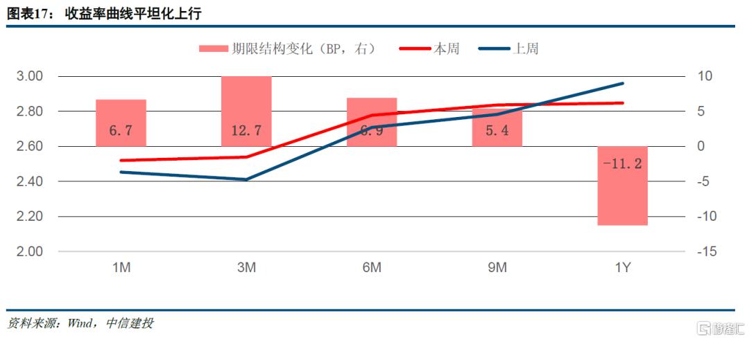 中信建投:跨季平稳,节后缺口显现插图9