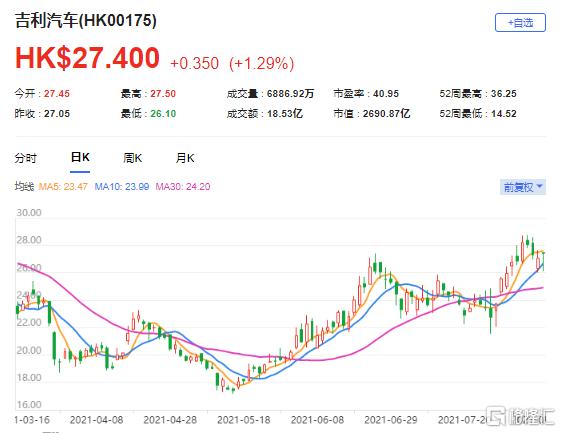 """瑞信:维持吉利汽车(0175.HK)""""中性""""评级 7月产量为9.88万辆"""
