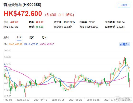 里昂:首予港交所(0388.HK)买入评级 最新市值5992亿港元