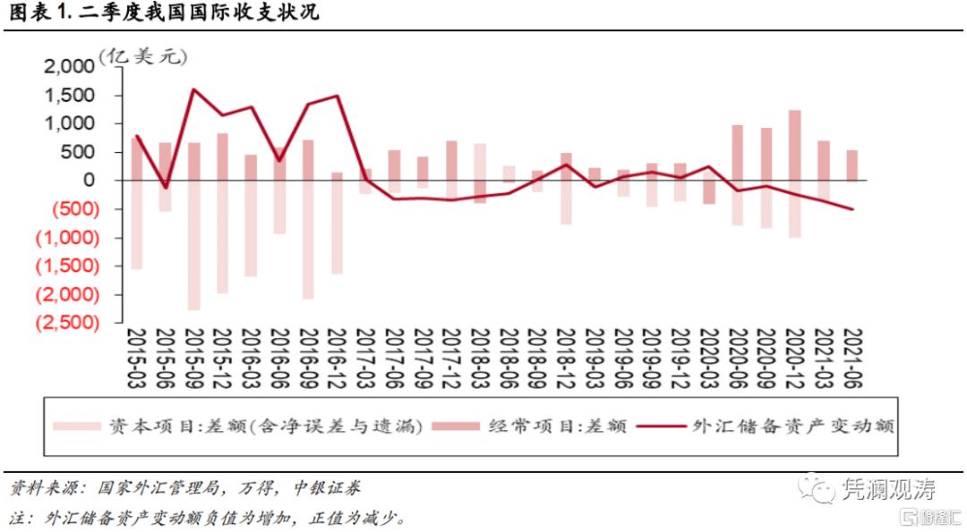 二季度对外经济部门体检报告:经常项目顺差缩小,人民币升值推升对外负债插图