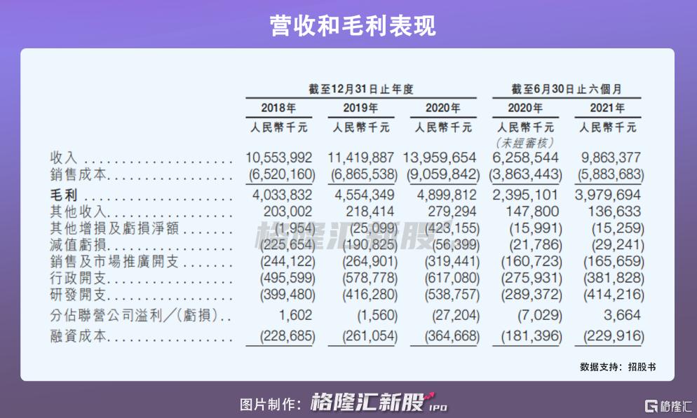龙佰集团港股IPO:受制于钛白粉价格波动,2020年营收近140亿插图6