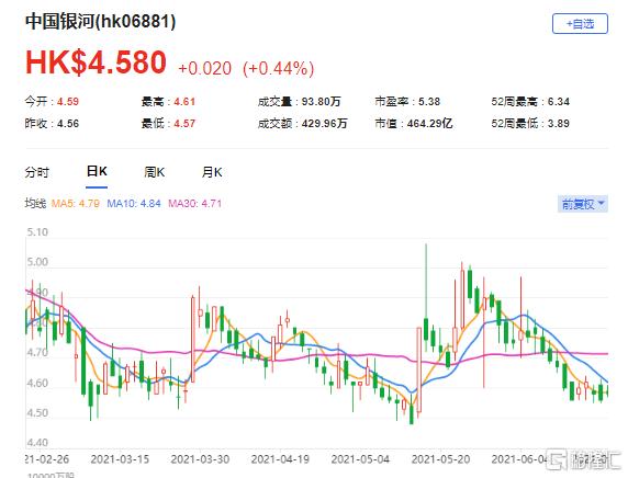 上调中国银河(6881.HK)目标价至5.61港元 最新市值464亿港元