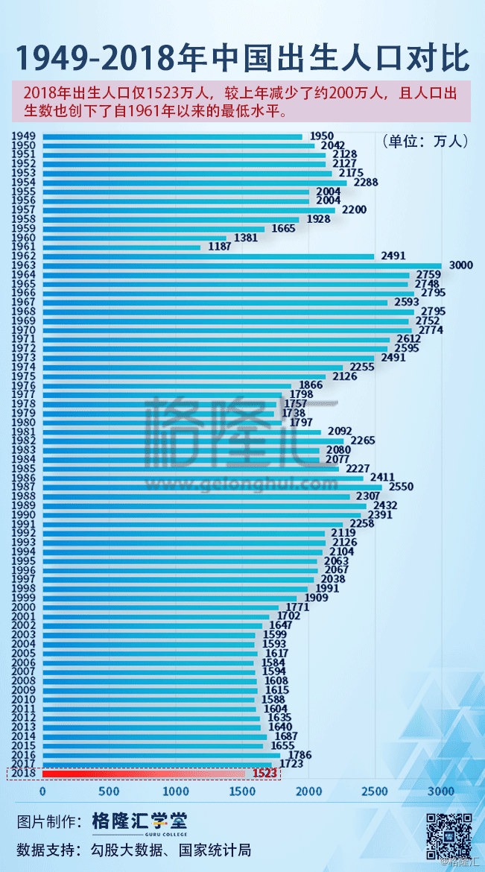 2018年四川出生人口数_四川人口普查