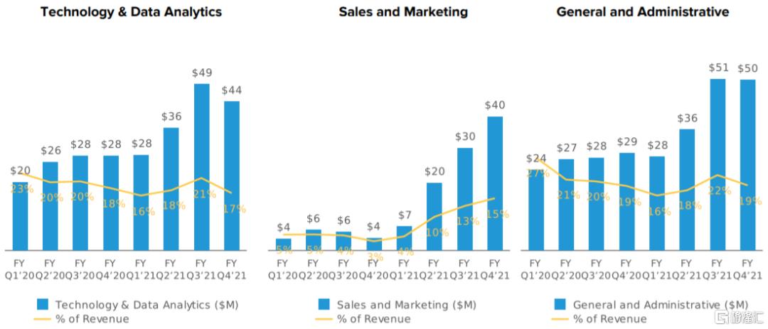 美股掘金 | AFRM: Shopify和亚马逊共同的好基友插图15