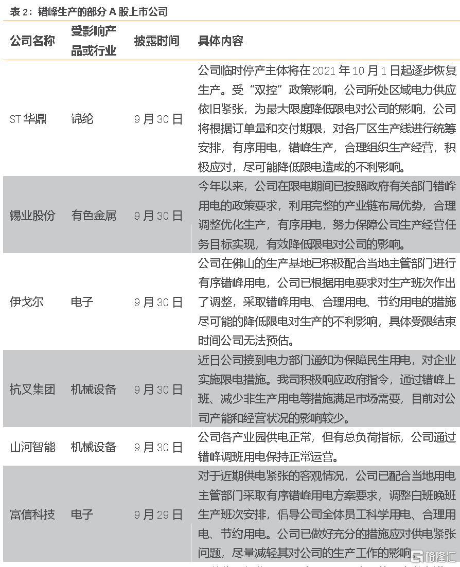 宋雪涛:限电政策的三个变化和一个不变插图1