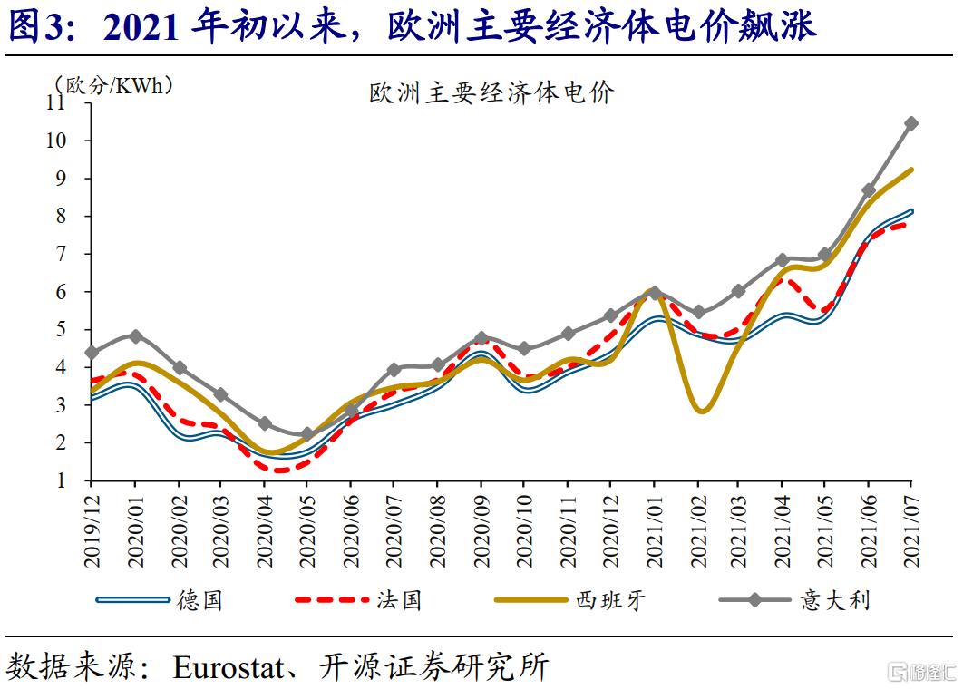赵伟:全球能源危机,这次不一样?插图2