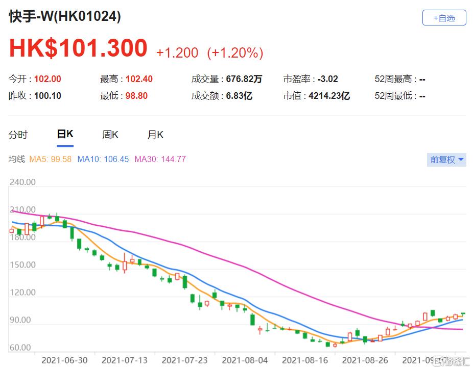"""首予快手-W(1024.HK)""""跑赢大市""""评级,料收入在2020至2023年间年均复合增长达31%"""
