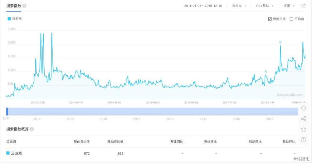 云+小游戏,会成为5G时代的抖音吗?