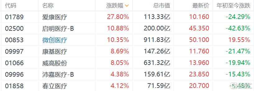 人工关节国家集采拟中选结果出炉,产品降价80%