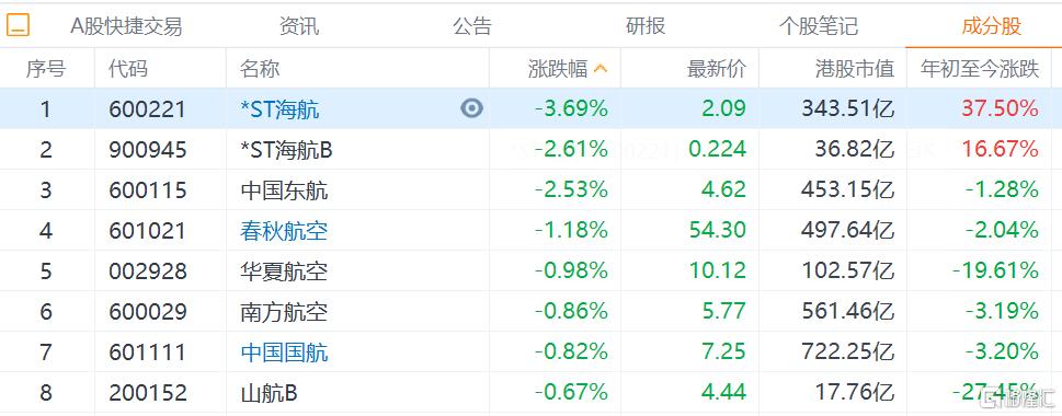 航空股集体走弱,港股北京首都机场跌超4%