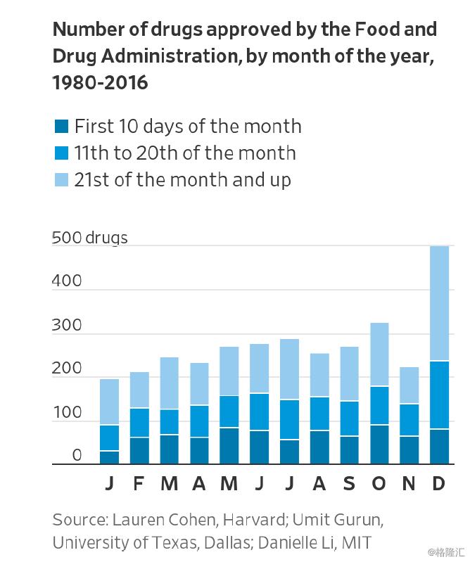 FDA年底突击批新药,在安全性上放水了吗?