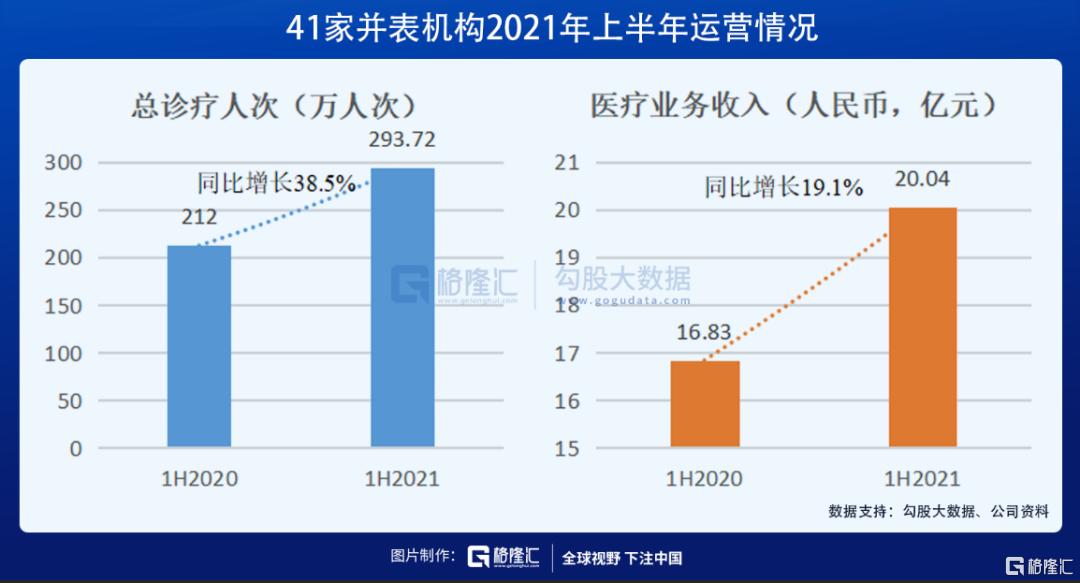 业绩优秀却股价浮沉,被低估的环球医疗(2666.HK)价值几何插图3