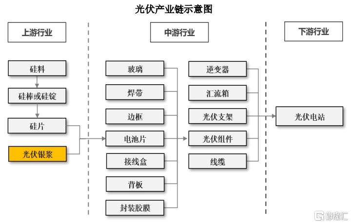 """""""光伏小巨头""""IPO """"速成冠军""""之谜"""