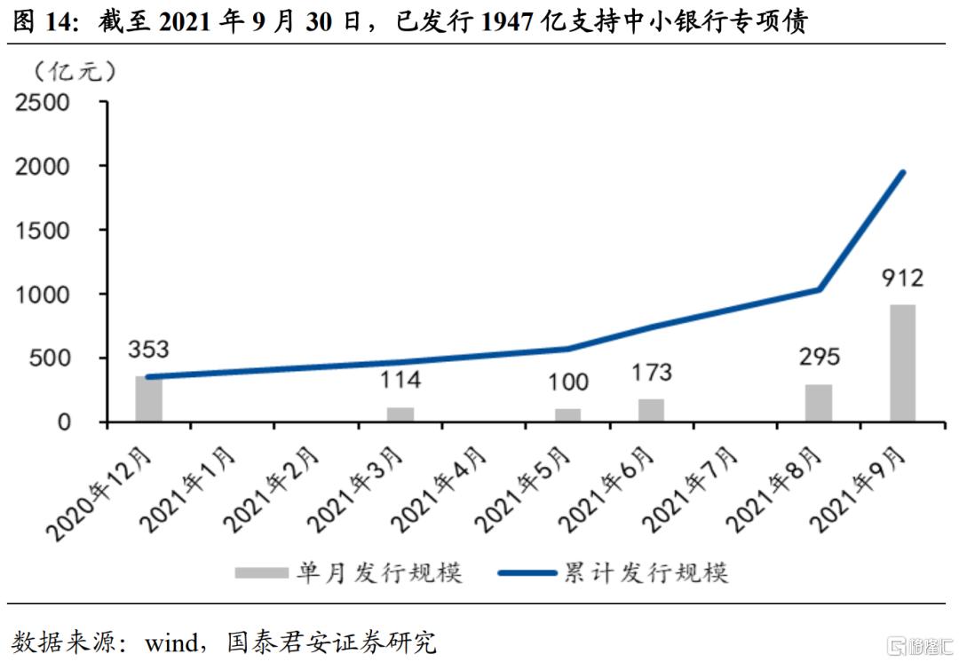 9月专项债创新高,四季度政府债供给将延续高位插图13