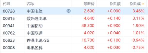 港股收评:恒指上涨0.55%,煤炭电力集体大跌,保险科技继续上扬插图1