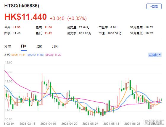 上调华泰证券(6886.HK)目标价至13.72港元 最新市值1038亿港元