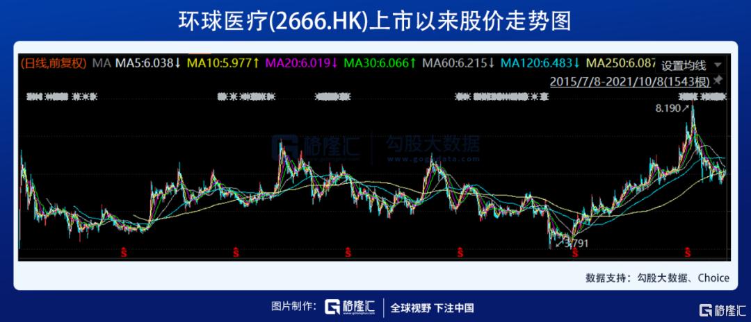 业绩优秀却股价浮沉,被低估的环球医疗(2666.HK)价值几何插图