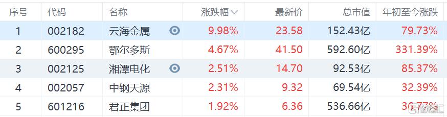 铁合金概念股逆势走强 鄂尔多斯涨4.67%