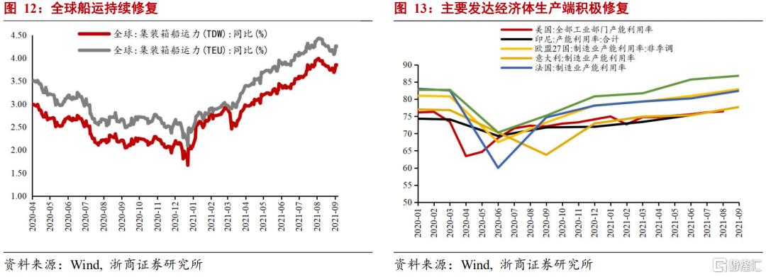 浙商宏观:GDP走弱但不至于失速插图8