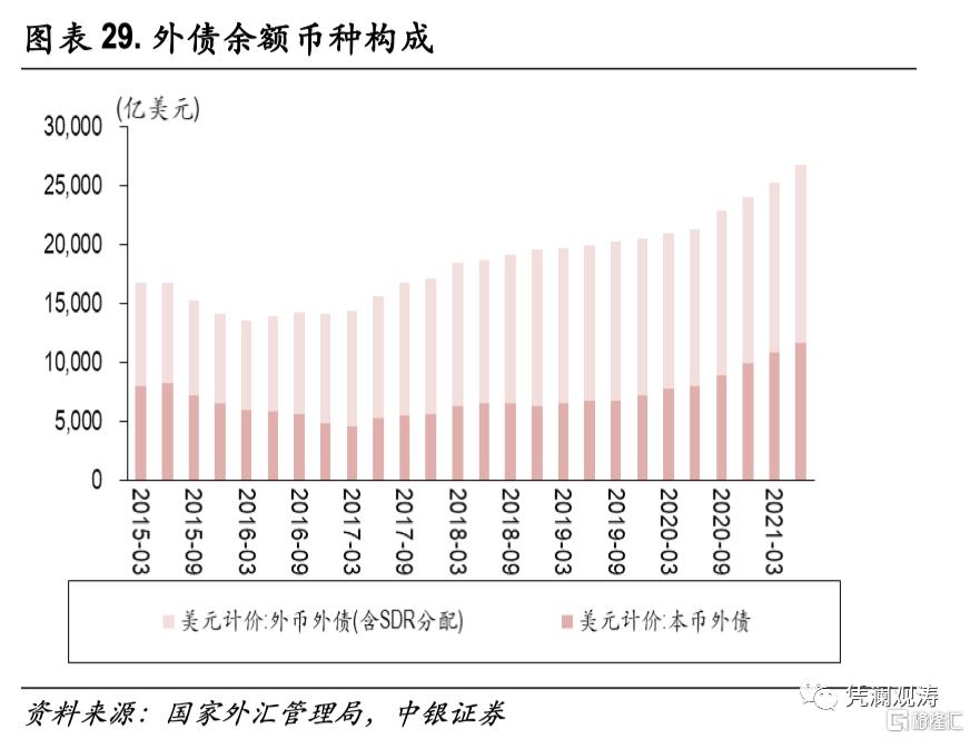 二季度对外经济部门体检报告:经常项目顺差缩小,人民币升值推升对外负债插图28
