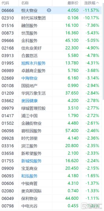 物管股集体走低,恒大物业(6666.HK)跌逾11%