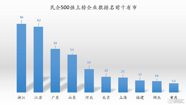 10年前中国民营企业的前十名,今天还剩几家在列?插图1