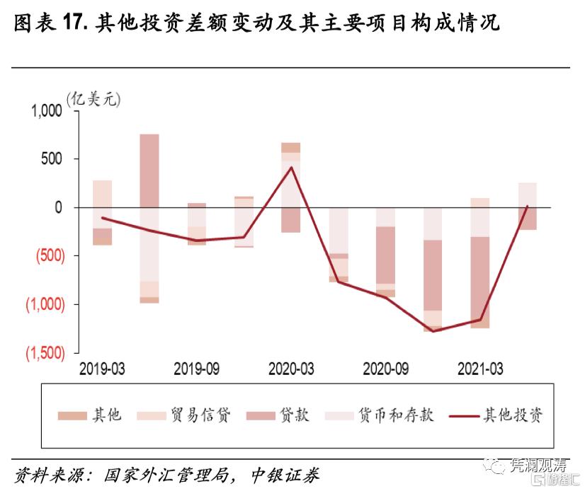 二季度对外经济部门体检报告:经常项目顺差缩小,人民币升值推升对外负债插图16