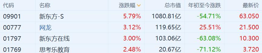 港股在线教育股集体高开 高途收涨超5%