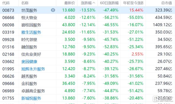 港股午评:恒指跌3.87%失守24000点大关,地产股、金融股等板块集体重挫插图3