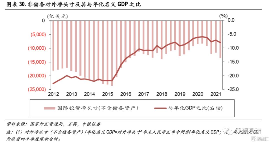 二季度对外经济部门体检报告:经常项目顺差缩小,人民币升值推升对外负债插图29